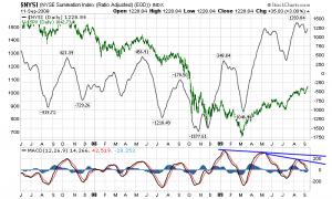 NYSE Summation Index