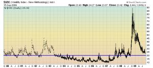 VIX 10-year daily chart