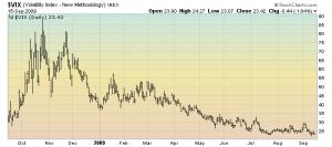 VIX daily 1-year chart
