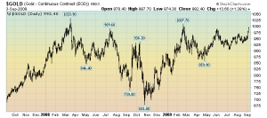 Gold Daily 2-Year Chart