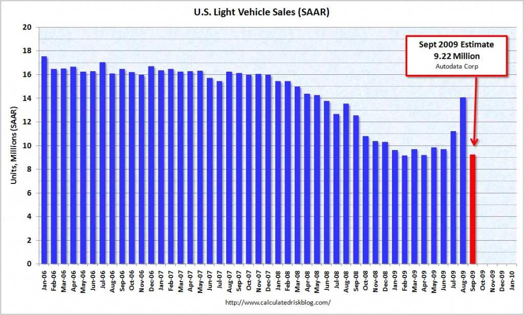 CR Vehicle Sales SAAR 10-1-09