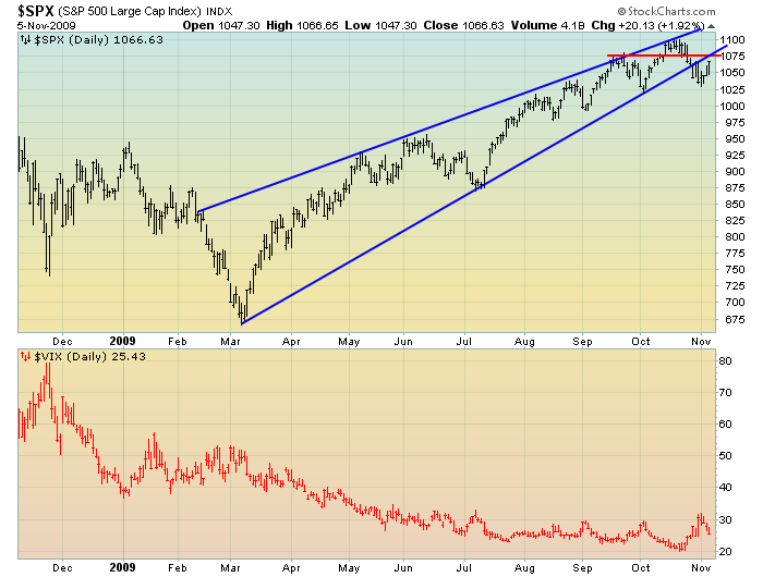 EconomicGreenfield SPX Daily Rising Wedge 11-5-09