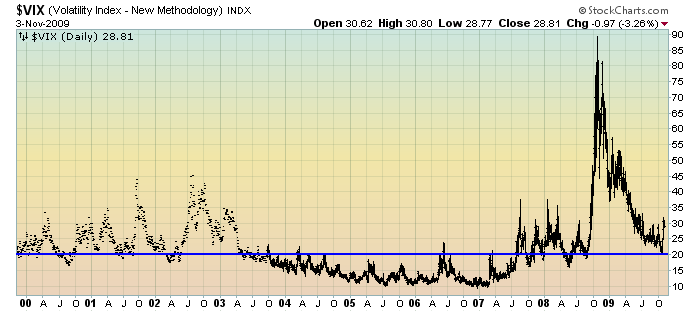 EconomicGreenfield VIX Daily 10yr 11-3-09