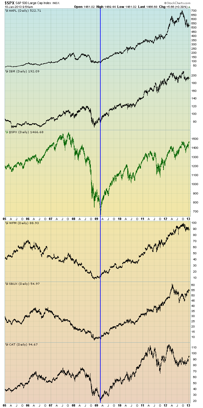 EconomicGreenfield 1-10-13 SPX vs AAPL IBM WFM SBUX CAT