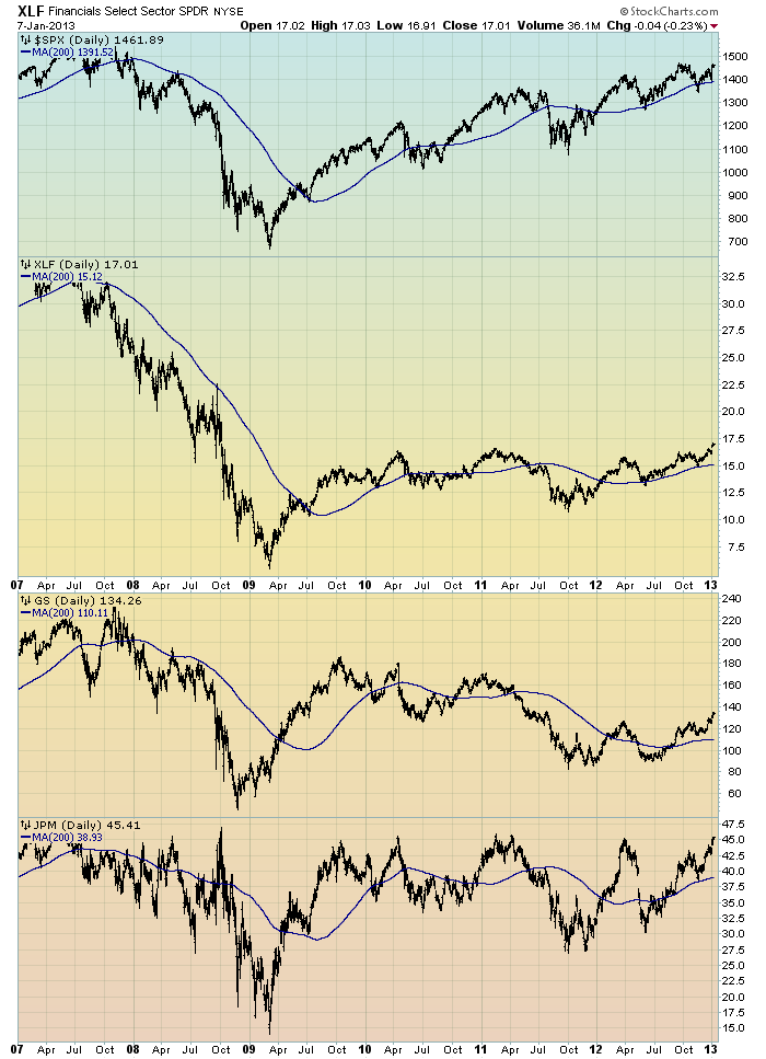 EconomicGreenfield 1-8-13 Financial Stocks Poor Price Action