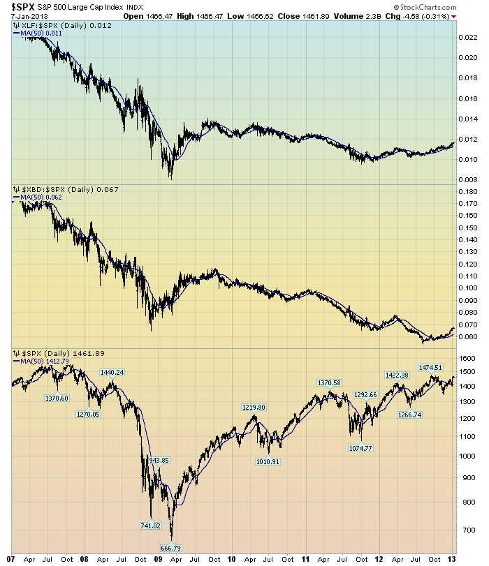 EconomicGreenfield 1-8-13 Financial Stocks Relative To The Stock Market