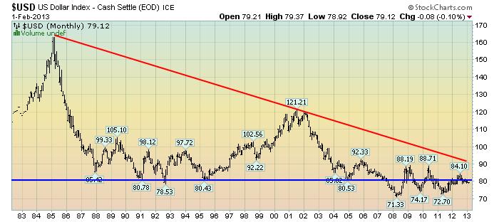 EconomicGreenfield 2-4-13 USD Monthly