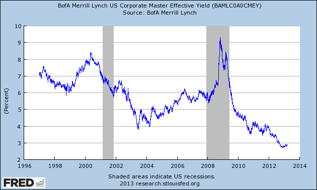 BofA Merrill Lynch US Corporate Master Effective Yield 3-14-13 2.86 percent