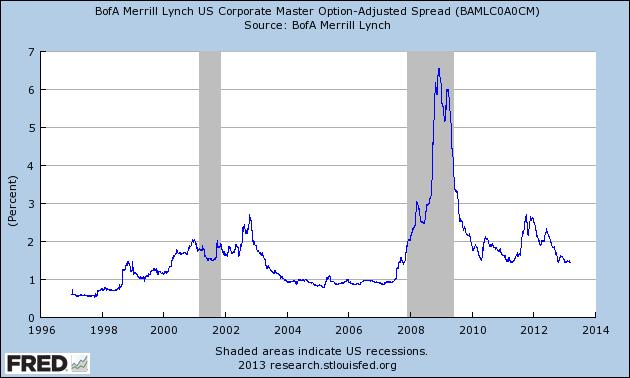 BofA Merrill Lynch US Corporate Master OAS 3-14-13 1.45 percent