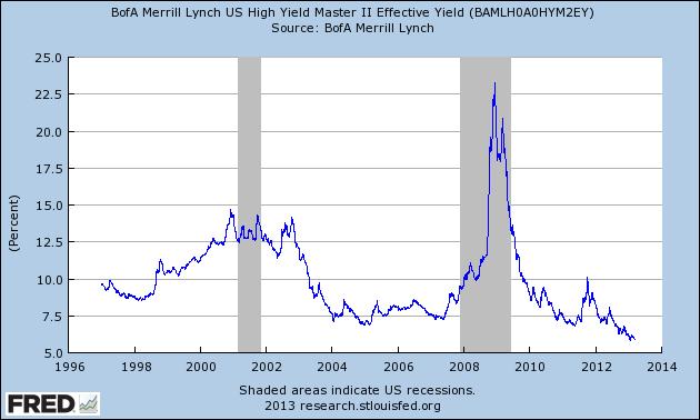 BofA US Corporate Master II Effective Yield 3-13-13 5.92 percent