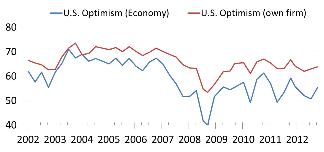 Duke CFO Optimism 3-13-13