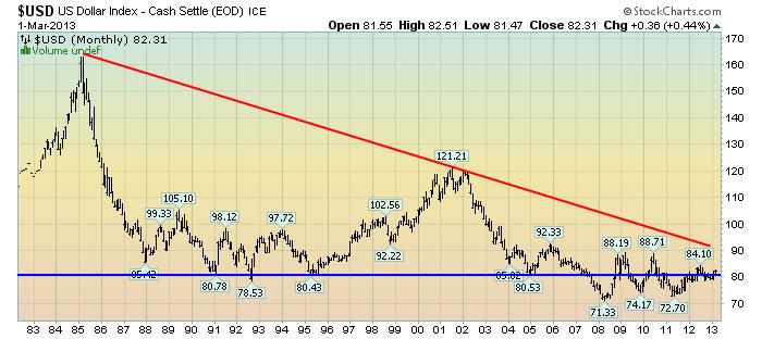 EconomicGreenfield 3-1-13 USD Monthly