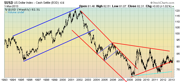 EconomicGreenfield 3-1-13 USD Weekly LOG Triangle