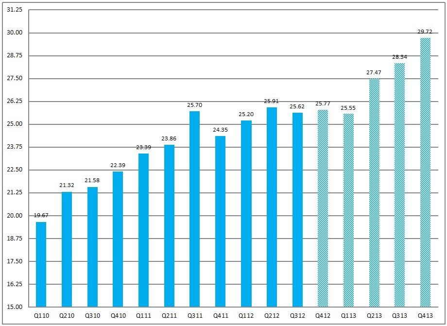 FactSet Earnings Insight 3-22-13 Quarterly Estimates