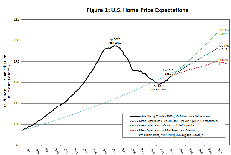Zillow March 2013 Home Price Expectations Chart