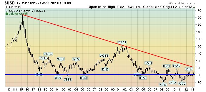 EconomicGreenfield 4-1-13 USD Monthly