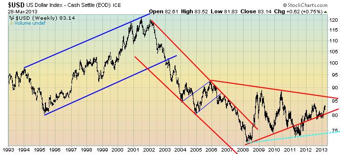EconomicGreenfield 4-1-13 USD Weekly LOG Triangle