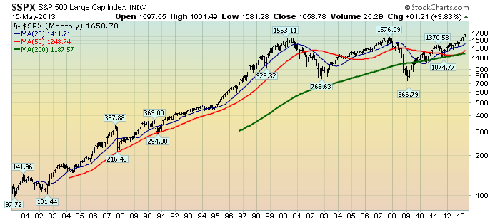 EconomicGreenfield 5-16-13 SPX Monthly LOG since 1980