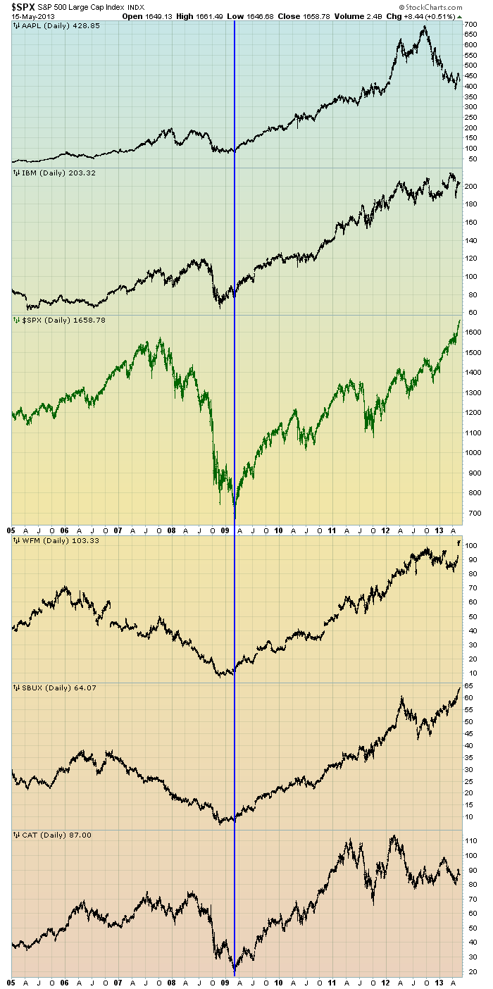 EconomicGreenfield 5-16-13 SPX v Others since 2005