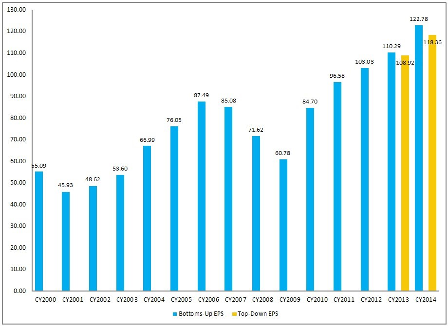 EconomicGreenfield 5-24-13 FactSet 5-17-13 EPS Forecasts CY Actual and Estimates