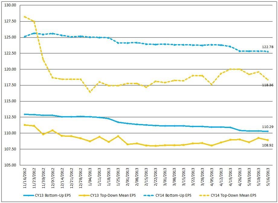 EconomicGreenfield 5-24-13 FactSet 5-17-13 EPS Forecasts