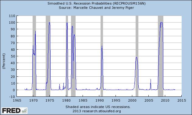 RECPROUSM156N_5-1-13 .22 percent