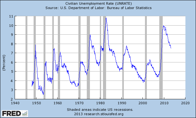 u 3 and u 6 unemployment rate long term reference charts as of may 3 2013. Black Bedroom Furniture Sets. Home Design Ideas