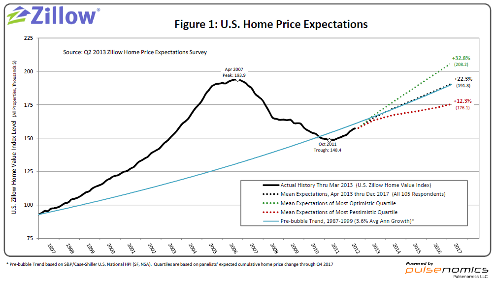 Zillow Q2 2013 Home Price Expectations Survey – Summary