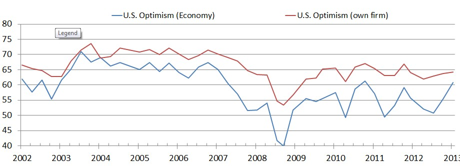 Duke CFO Magazine Survey US Optimism 6-5-13
