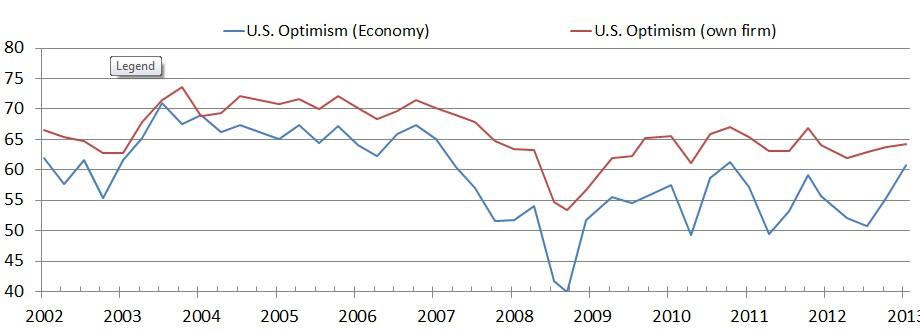 Duke CFO Magazine Survey US Optimism 6-5-13