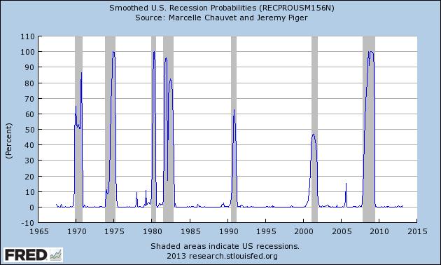 RECPROUSM156N_6-3-13 .64 percent