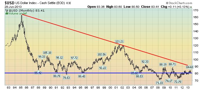 EconomicGreenfield 7-1-13 USD Monthly