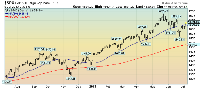 EconomicGreenfield 7-8-13 SPX 1-year daily