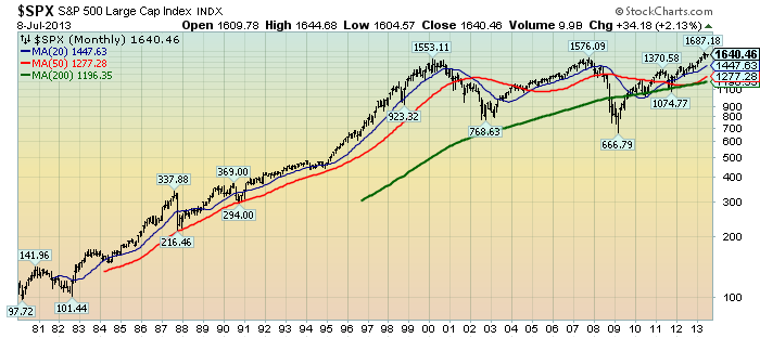 EconomicGreenfield.com 7-9-13 SPX Monthly LOG since 1980