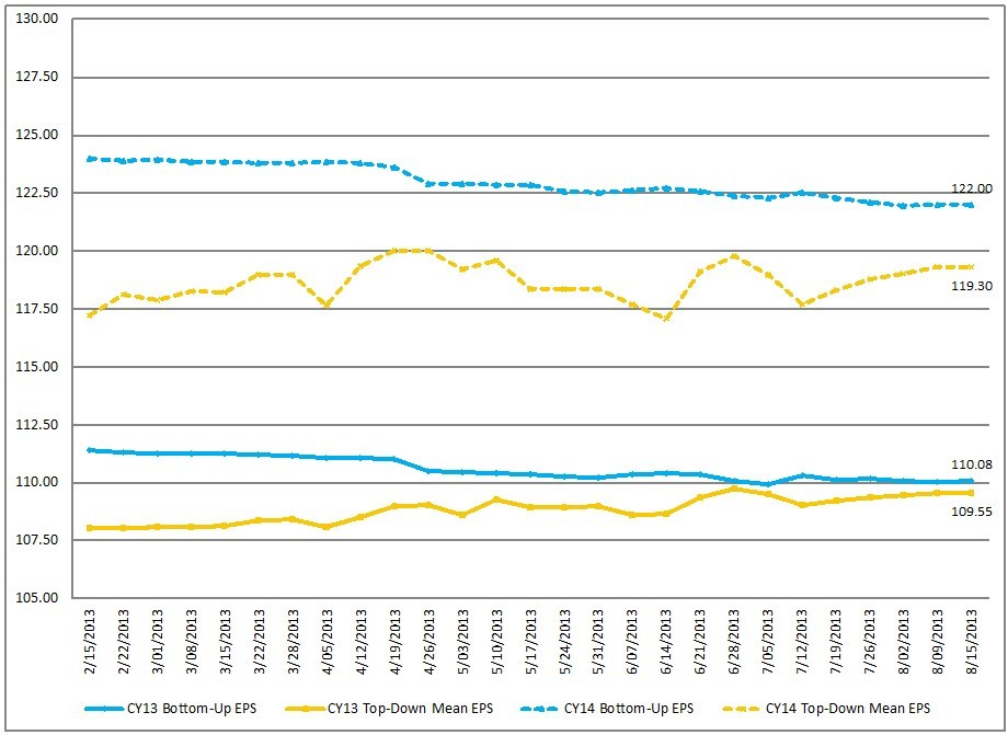FactSet Earnings Insight 8-16-13 CY2013 and CY2014