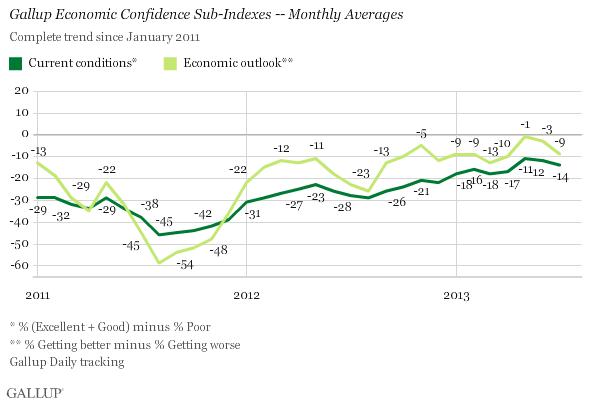 Gallup 8-6-13 Gallup Economic Confidence Sub-Indexes