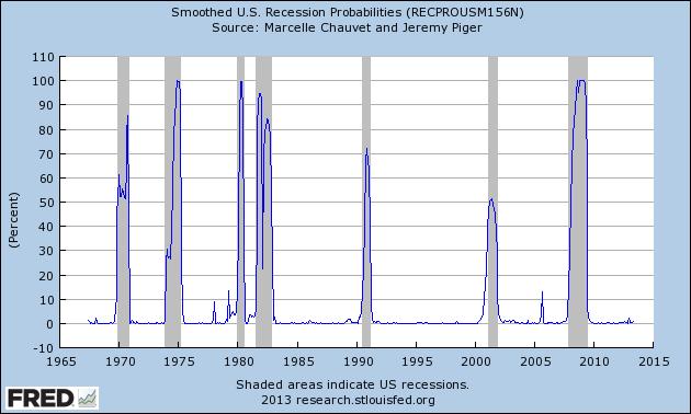 RECPROUSM156N_8-8-13 .92 percent