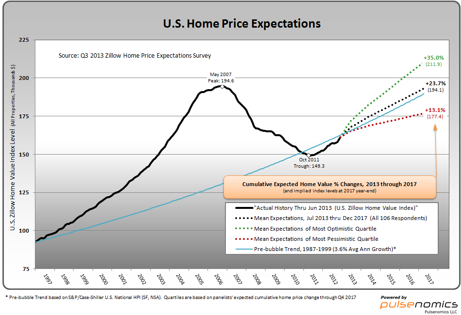 Zillow 8-8-13 - Q32013_ZHPES_Chart