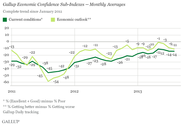 Gallup 9-3-13 - Gallup Economic Confidence Sub-Indexes - Monthly Averages