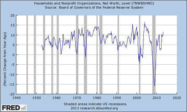 TNWBSHNO_9-25-13 74820.94 Percent Change From Year Ago