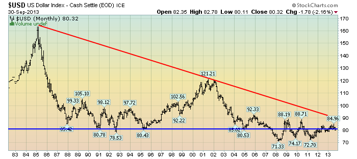 EconomicGreenfield 10-1-13 USD Monthly