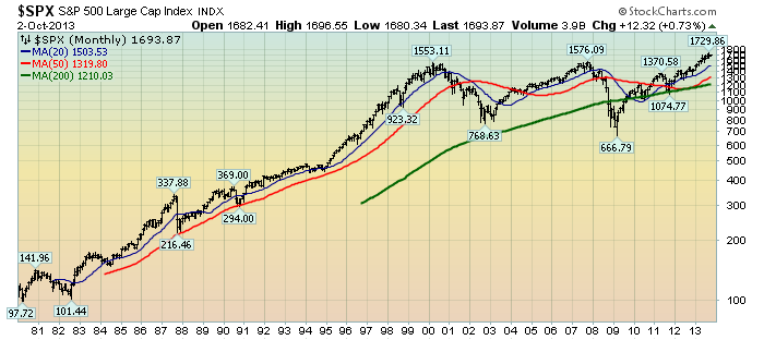 EconomicGreenfield 10-3-13 SPX Monthly Since 1980