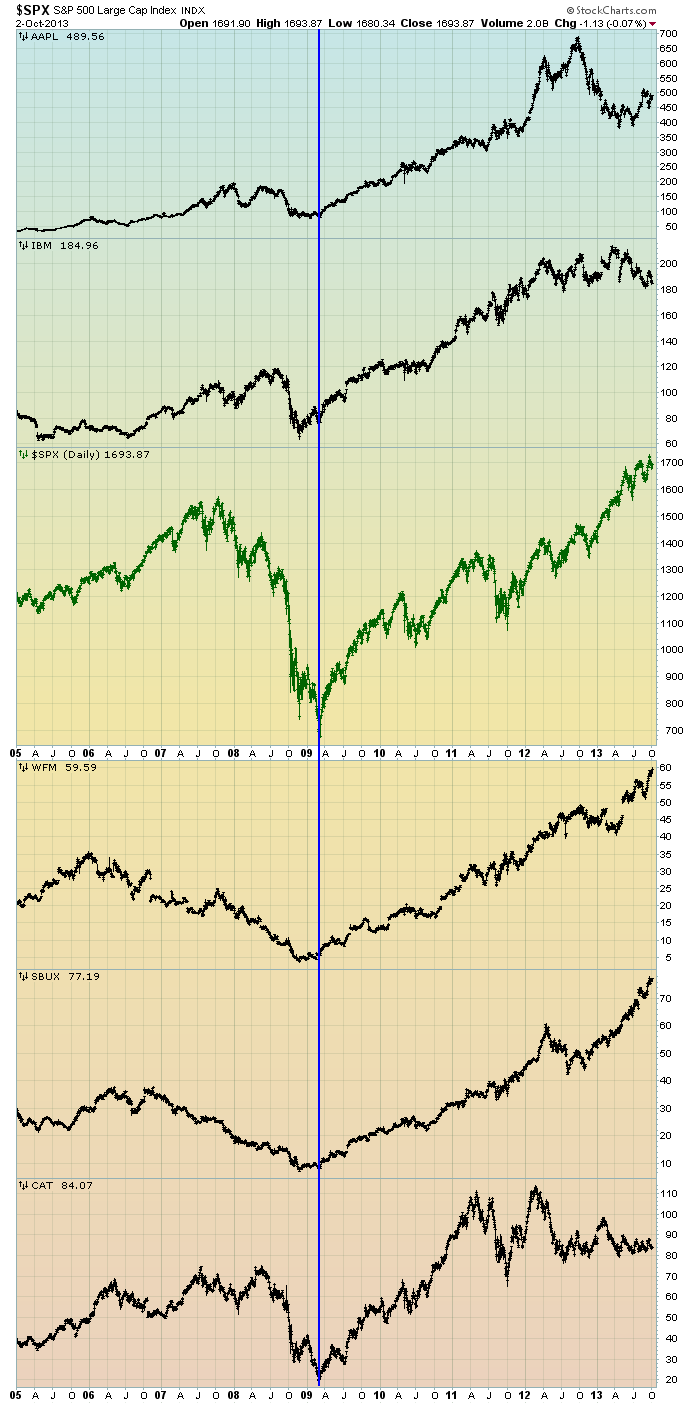 EconomicGreenfield 10-3-13 SPX v Others Since 2005