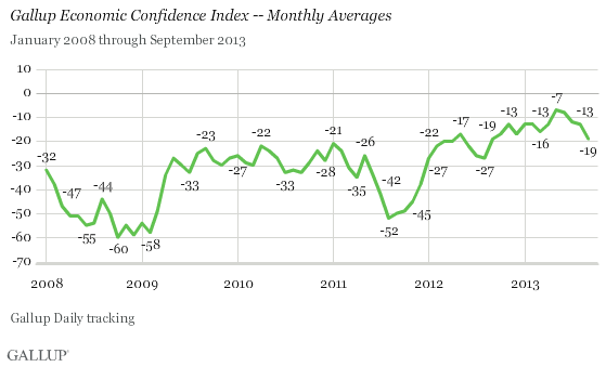 Gallup 10-1-13 Economic Confidence