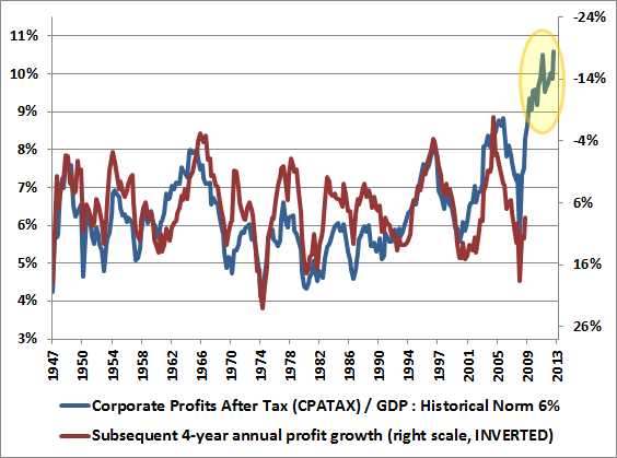 Hussman 9-23-13 Corp Profits and Subsequent 4-year annual profit growth