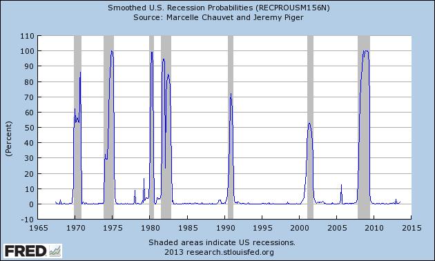 RECPROUSM156N_10-1-13 1.34 percent