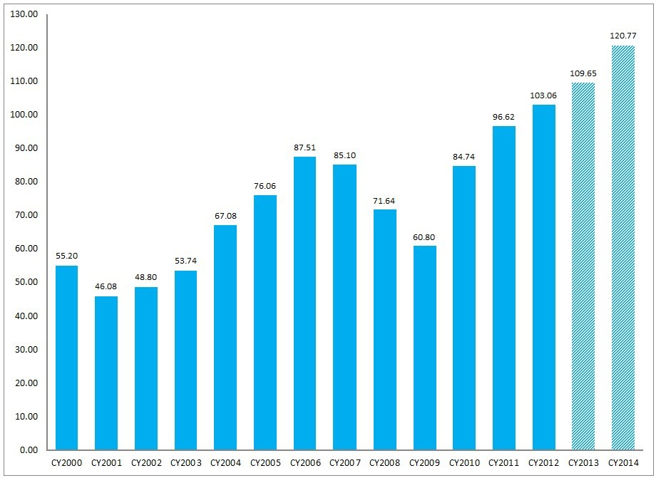 FactSet Earnings Insight 11-15-13 CY2000-CY2014