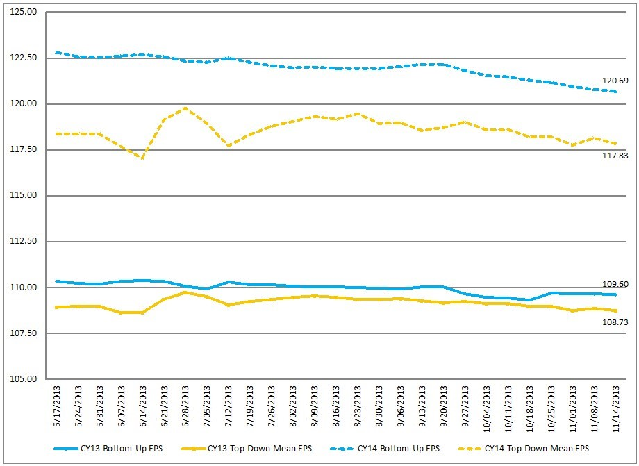 FactSet Earnings Insight 11-15-13 CY2013 and CY2014