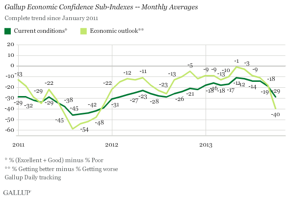 Gallup 11-4-13 - Gallup Economic Confidence Sub-Indexes - Monthly Averages
