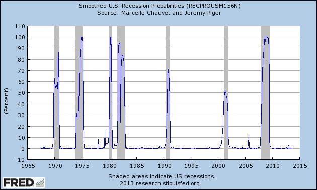 RECPROUSM156N_11-13-13 .56 percent